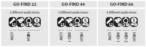 Audio tones