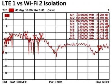 Antena 5G LTE-MIMO, WLAN, GPS, GLONASS 5xRP-SMA išorinė 10