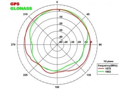 Antena 5G LTE-MIMO, WLAN, GPS, GLONASS 5xRP-SMA išorinė 9