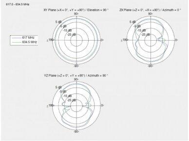 Antena 5G LTE N lizdas -2.14 -2.93dBi, išorinė 9