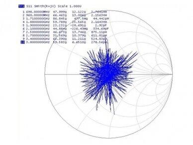 Antena 5G LTE SMA kištukas 0-3dBi, RF195 3m išorinė magn. 5