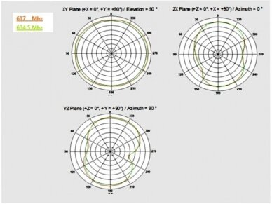 Antena 5G LTE SMA kištukas -0.5 -2.3dBi 11