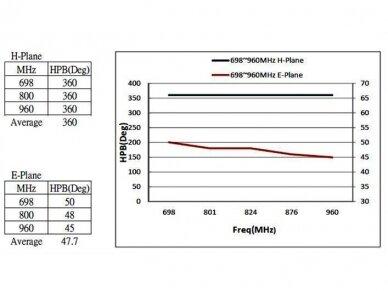 Antena LTE SMA kištukas 0.3m 2-6.5dBi išorinė 4