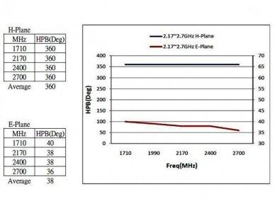 Antena LTE SMA kištukas 0.3m 2-6.5dBi išorinė 5