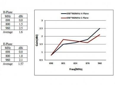 Antena LTE SMA kištukas 0.3m 2-6.5dBi išorinė 6