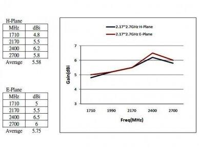 Antena LTE SMA kištukas 0.3m 2-6.5dBi išorinė 7