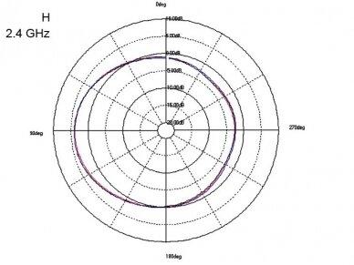 Antena WLAN 802.11 ac/a/b/g/n RP-SMA kištukas 5-7dBi 8