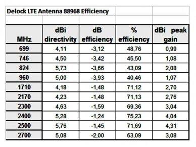 Antena ZigBee Bluetooth,GSM,LTE,UMTS,WLAN b/g/n SMA 3