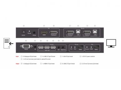 DisplayPort KVM perjungėjas 2>1, USB, audio 5
