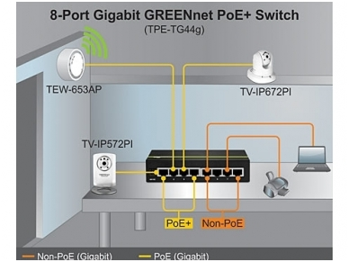 TPE-TG44g 4xGigabit PoE, 4xGigabit komutatorius 4