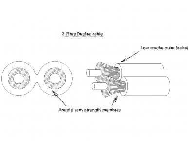 Vidinis optinis kabelis 2x50/125 (ZIP) 2